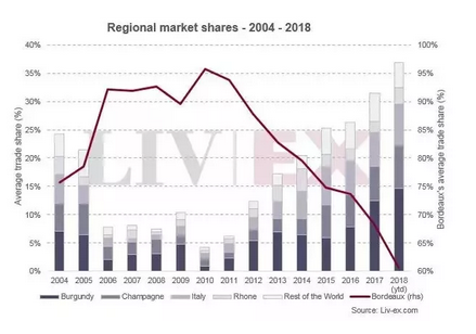 Bordeaux's Fine Wine Trade Share Declined from 95% to 60.7%